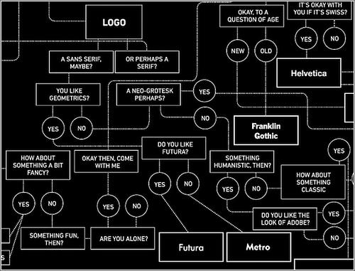 Diagrama de flujo para elegir tipografía