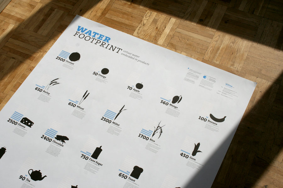 Water Footprint / Gallery Poster Wood