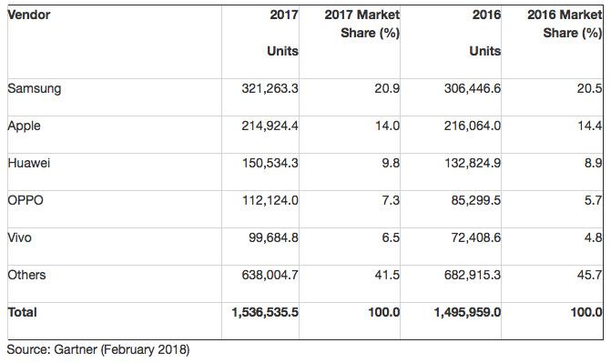 Gartner mercado moviles 2017 1