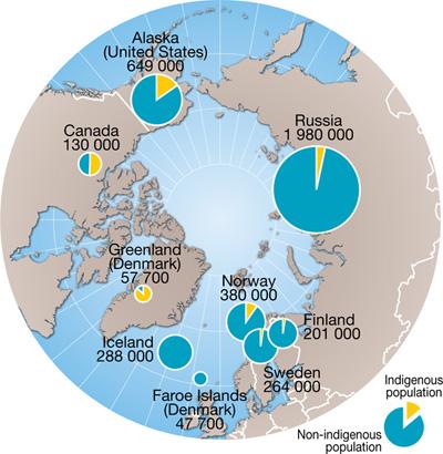 Gente que vive en el polo norte