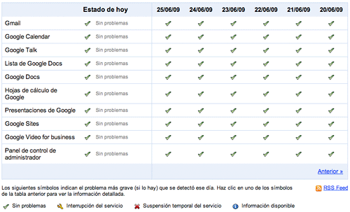 Google Apps Status Dashboard en español