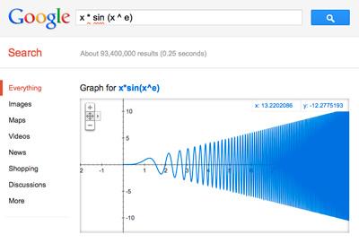 Google-Graficas