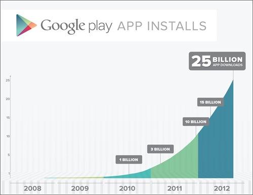 google-play-app-installs.jpg