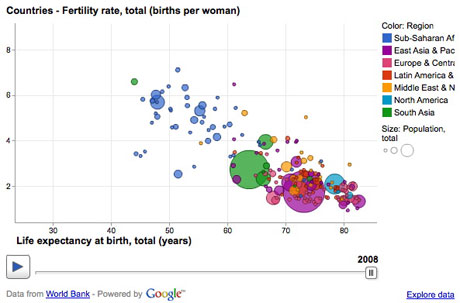 Google-Public-Data-Explorer