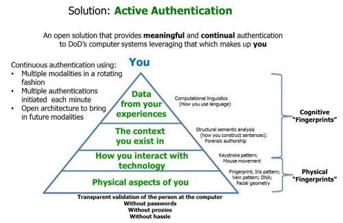 grafico-autenticacion-activa.jpg