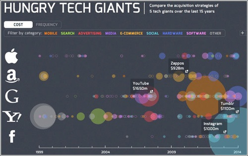 grafico-hungry-tech-giants.jpg