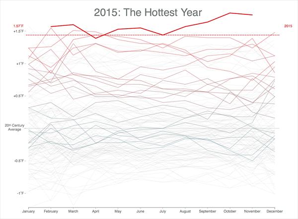 Grafico interactivo temperaturas 135