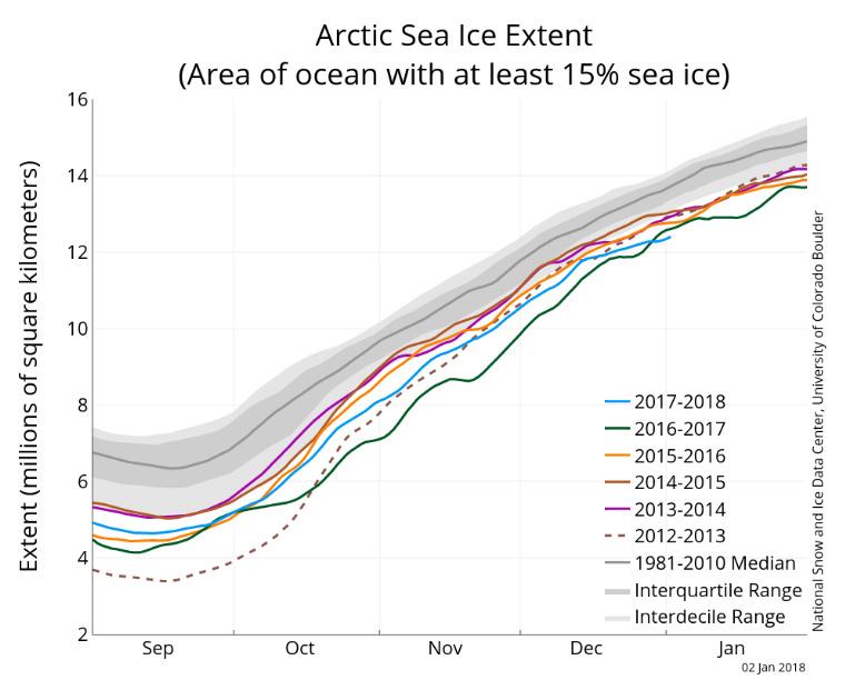 Graph ice artic sea