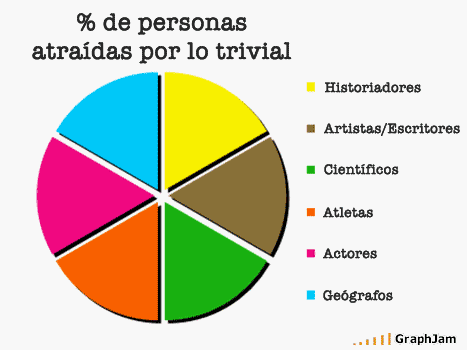 Trivial / GrapJam by Chris T, traducido por Alvy / Microsiervos
