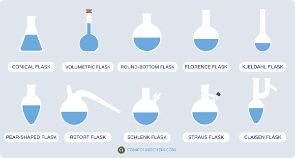 Guía de material de vidrio de laboratorio