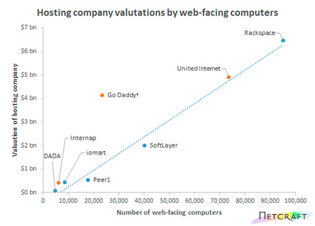 Hosting-Company-Valuations