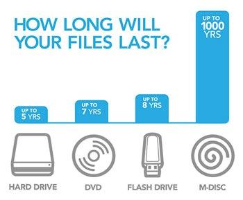 how-long-will-files-last.jpg