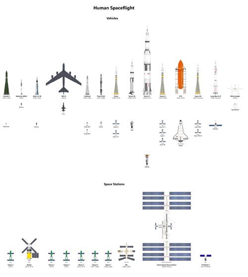 Vehículos espaciales tripulados