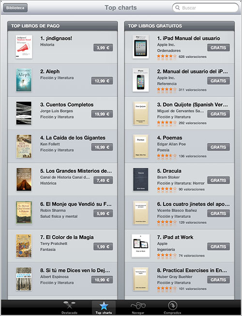 Top de ventas visto en el iPad