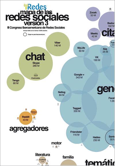Mapa de redes sociales de 2013 de iRedes