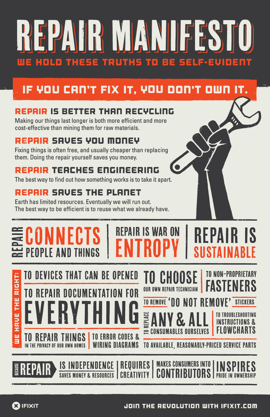 Ifixit Self-Repair Manifesto