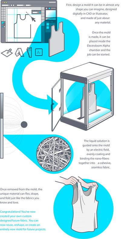 Impresora-Electroloom-Como-Funciona