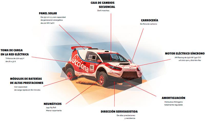Acciona ecopowered primer coche eléctrico en completar el Rally Dakar 2017