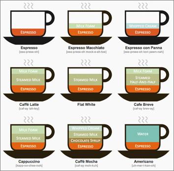 Coffee Drinks Illustrated / (CC) Lokesh Dahkar