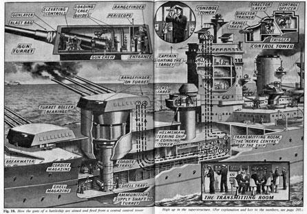 Imagen transversal de un crucero
