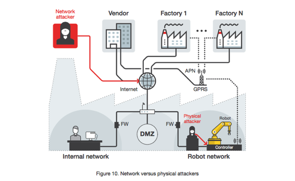 Informe trend micro robots industriales