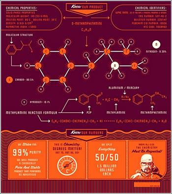 Las reglas de Breaking Bad, incluyendo mucha química
