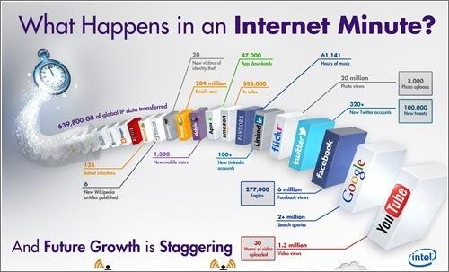 intel-infographic-500-internet-minute.jpg