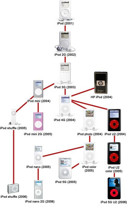 Árbol genealógico del iPod © Engdaget