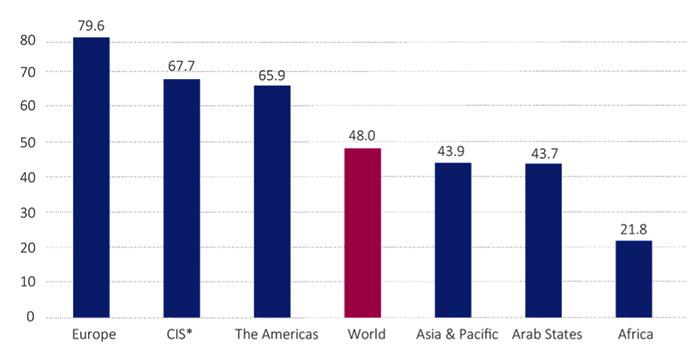 Itu informe ancho de banda global sept 2017