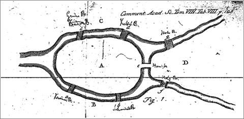 El problema de Könisberg, tal y como la describió Euler