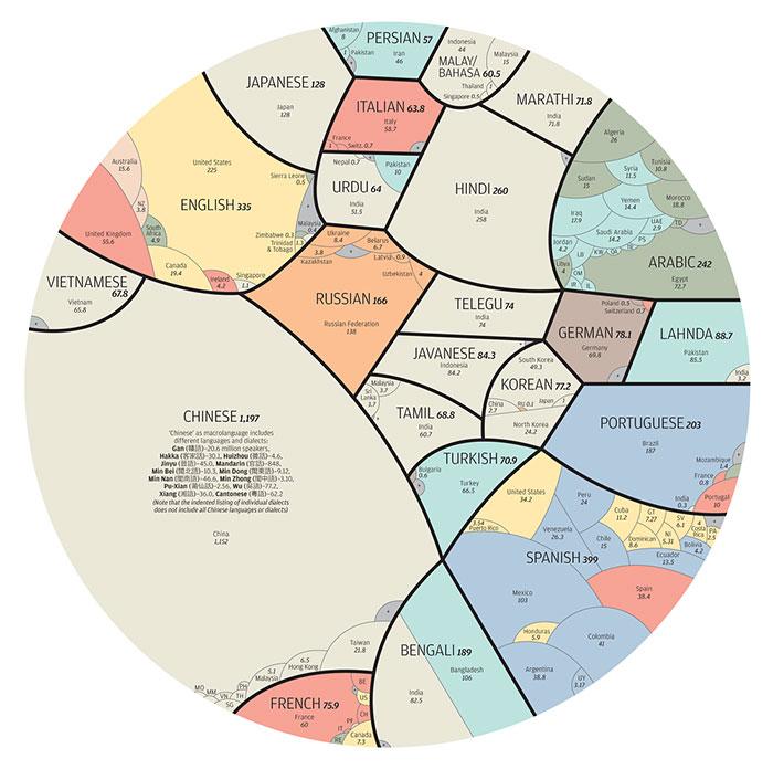 Languages-Of-The-World-Big