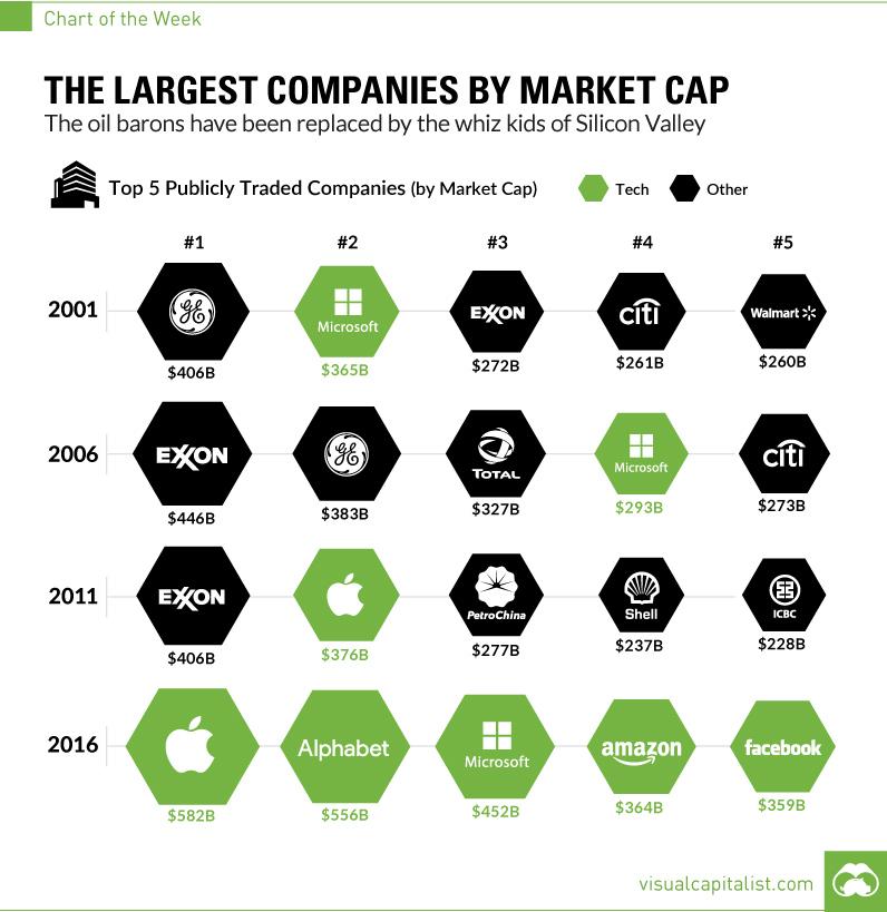 Largest companies by market cap chart