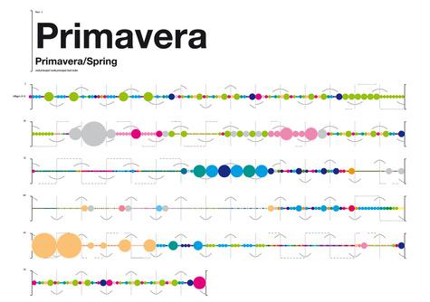 Las cuatro estaciones de Vivaldi, visualizadas en colores