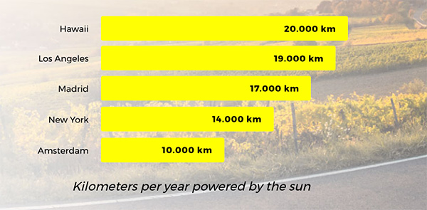 Lightyear one km anuales