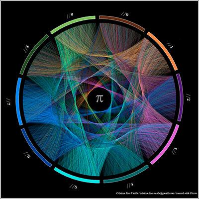 Links-Pi-Circle