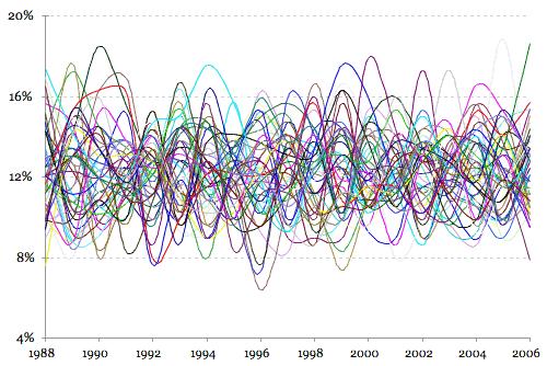 Frecuencia de los números de la Loto (1988-2006)