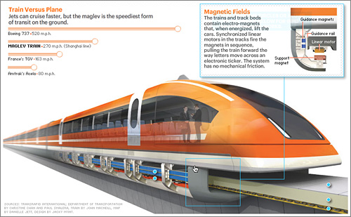 Maglev Train @ Portfolio.com