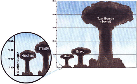 Magnitud-Bombas