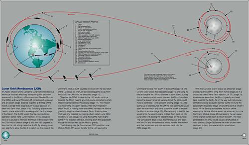 Manual del Apolo 11