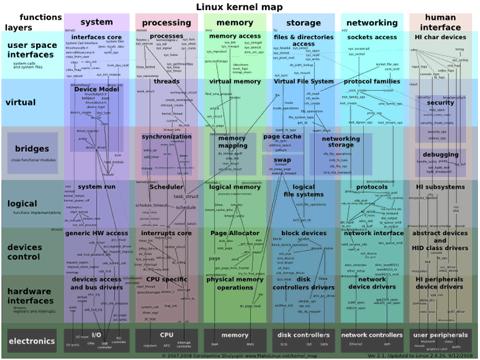 Mapa-Interactivo-Linux