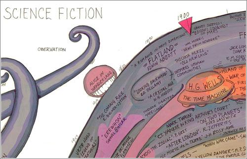 El mapa de la ciencia-ficción de Ward Shelley / New School for Design