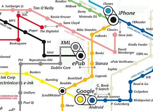 Mapa de tendencias del sector editorial