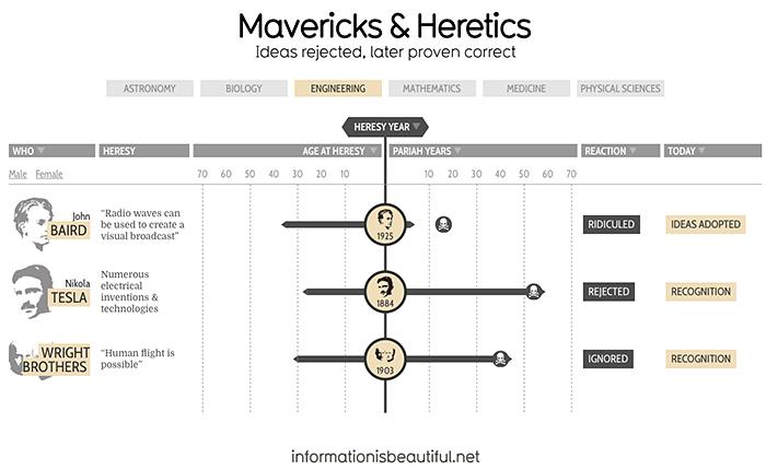 Mavericks heretics information is beautiful