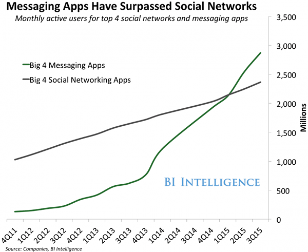 Messages apps bigger than social networks
