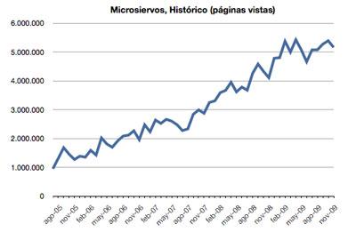 Microsiervos: Historico de Páginas Vistas 2005-2009 (Fuente: StatCounter)