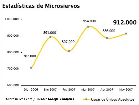 Gráfico de evolución mensual de las estadísticas