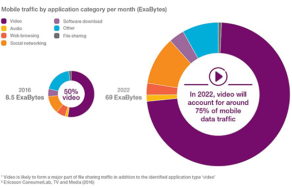 Mobile traffic by application category per month exabytes v2 900x507 90
