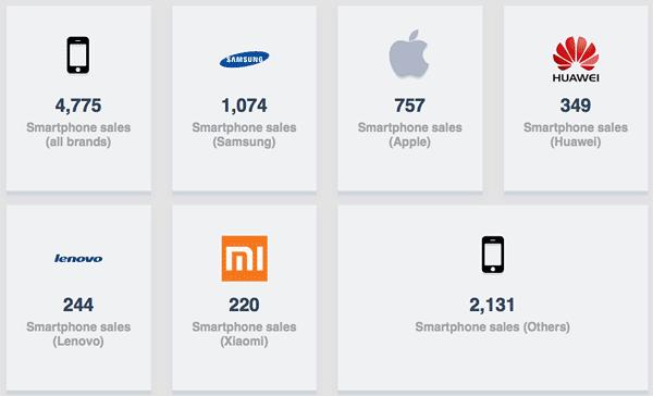 Mobile usage beal sunny grafico