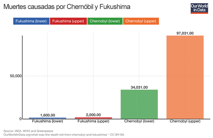 Muertes causadas chenobil fukushima