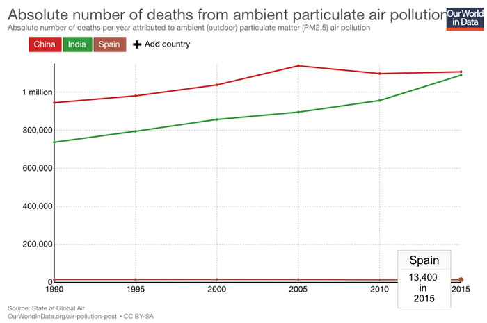 Muertes causadas contaminacion aire 2015